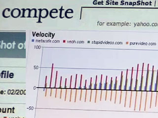 Compete's charts Web traffic trends